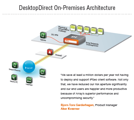 Desktop Direct Architecture