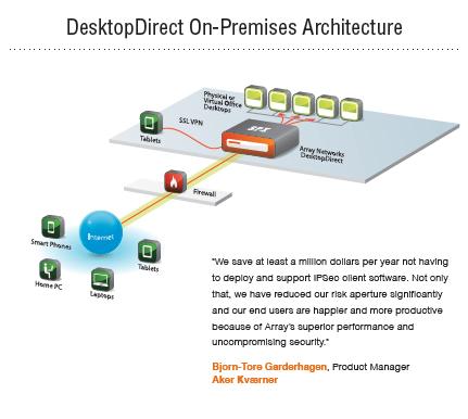 Desktop Direct Architecture